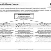 RB-Drei-Widerstandsarten in Change-Prozessen.pdf